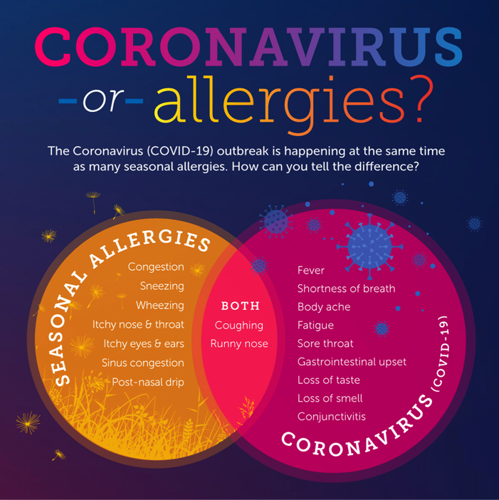 Coronavirus vs Allergies